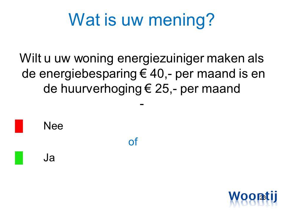 Wat is uw mening? Wilt u uw woning energiezuiniger maken als de energiebesparing € 40,- per maand is en de huurverhoging € 25,- per maand - █Nee of █J