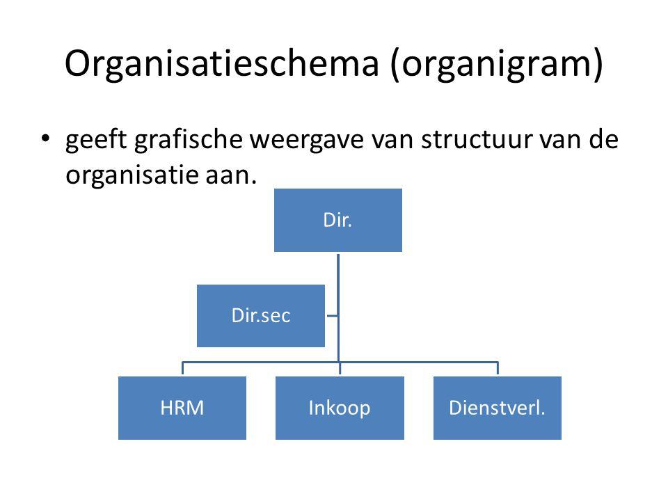 Organisatieschema (organigram) geeft grafische weergave van structuur van de organisatie aan. Dir. HRMInkoopDienstverl. Dir.sec