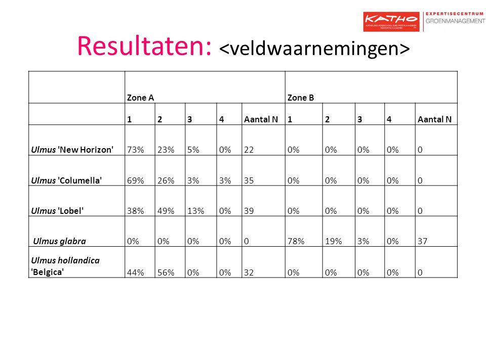 Resultaten: Zone AZone B 1234Aantal N1234 Ulmus 'New Horizon'73%23%5%0%220% 0 Ulmus 'Columella'69%26%3% 350% 0 Ulmus 'Lobel'38%49%13%0%390% 0 Ulmus gl