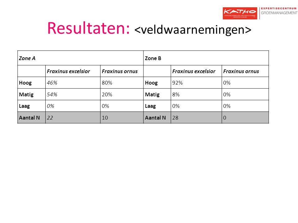 Resultaten: Zone AZone B Fraxinus excelsiorFraxinus ornus Fraxinus excelsiorFraxinus ornus Hoog46%80%Hoog92%0% Matig54%20%Matig8%0% Laag0% Laag0% Aant
