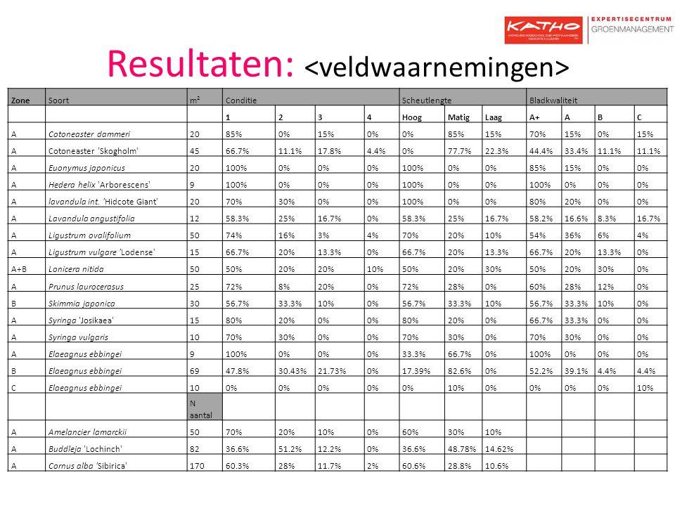 Resultaten: ZoneSoortm²ConditieScheutlengteBladkwaliteit 1234HoogMatigLaagA+ABC ACotoneaster dammeri2085%0%15%0% 85%15%70%15%0%15% ACotoneaster 'Skogh