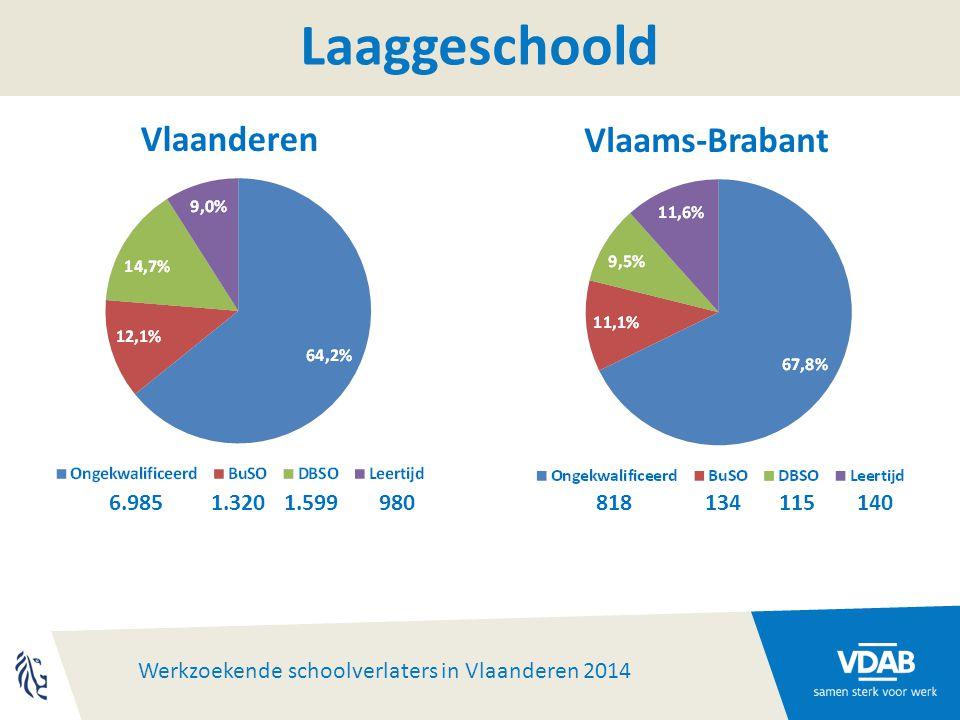 Werkzoekende schoolverlaters in Vlaanderen 2014 Laaggeschoold 6.9851.3201.599980 818134115140 Vlaanderen Vlaams-Brabant