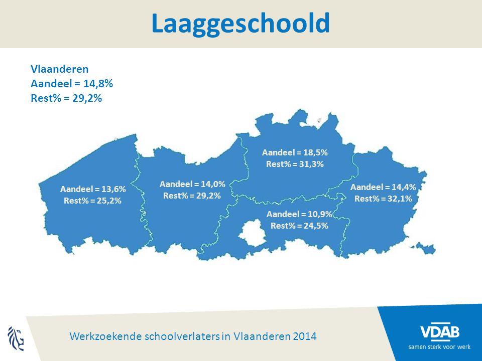 Werkzoekende schoolverlaters in Vlaanderen 2014 Aandeel = 10,9% Rest% = 24,5% Aandeel = 13,6% Rest% = 25,2% Aandeel = 14,0% Rest% = 29,2% Aandeel = 18,5% Rest% = 31,3% Aandeel = 14,4% Rest% = 32,1% Laaggeschoold Vlaanderen Aandeel = 14,8% Rest% = 29,2%