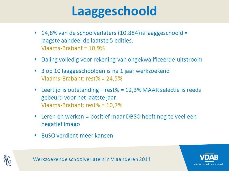 Werkzoekende schoolverlaters in Vlaanderen 2014 Laaggeschoold 14,8% van de schoolverlaters (10.884) is laaggeschoold = laagste aandeel de laatste 5 edities.