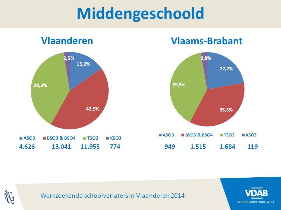 Werkzoekende schoolverlaters in Vlaanderen 2014 Middengeschoold 4.62613.04111.955774 9491.5151.684119 Vlaanderen Vlaams-Brabant