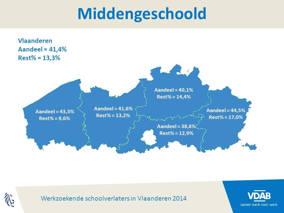 Werkzoekende schoolverlaters in Vlaanderen 2014 Aandeel = 38,6% Rest% = 12,9% Aandeel = 43,3% Rest% = 9,6% Aandeel = 41,6% Rest% = 13,2% Aandeel = 40,1% Rest% = 14,4% Aandeel = 44,5% Rest% = 17,0% Middengeschoold Vlaanderen Aandeel = 41,4% Rest% = 13,3%