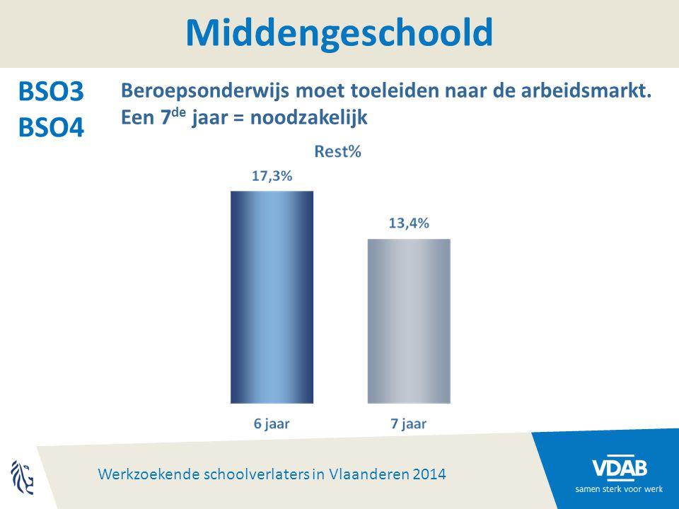 Werkzoekende schoolverlaters in Vlaanderen 2014 Middengeschoold BSO3 BSO4 Beroepsonderwijs moet toeleiden naar de arbeidsmarkt.