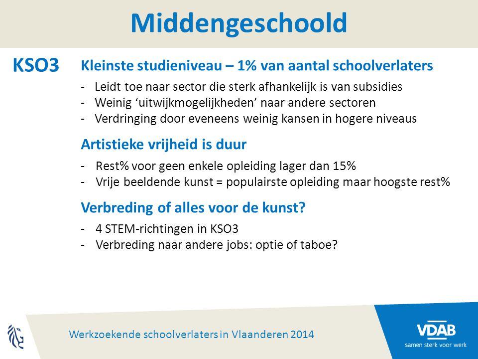 Werkzoekende schoolverlaters in Vlaanderen 2014 Middengeschoold KSO3 Kleinste studieniveau – 1% van aantal schoolverlaters -Leidt toe naar sector die sterk afhankelijk is van subsidies -Weinig 'uitwijkmogelijkheden' naar andere sectoren -Verdringing door eveneens weinig kansen in hogere niveaus Artistieke vrijheid is duur -Rest% voor geen enkele opleiding lager dan 15% -Vrije beeldende kunst = populairste opleiding maar hoogste rest% Verbreding of alles voor de kunst.