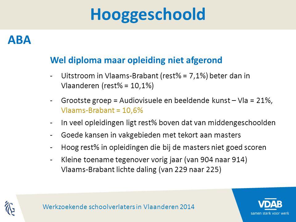 Werkzoekende schoolverlaters in Vlaanderen 2014 Hooggeschoold ABA Wel diploma maar opleiding niet afgerond -Uitstroom in Vlaams-Brabant (rest% = 7,1%) beter dan in Vlaanderen (rest% = 10,1%) -Grootste groep = Audiovisuele en beeldende kunst – Vla = 21%, Vlaams-Brabant = 10,6% -In veel opleidingen ligt rest% boven dat van middengeschoolden -Goede kansen in vakgebieden met tekort aan masters -Hoog rest% in opleidingen die bij de masters niet goed scoren -Kleine toename tegenover vorig jaar (van 904 naar 914) Vlaams-Brabant lichte daling (van 229 naar 225)