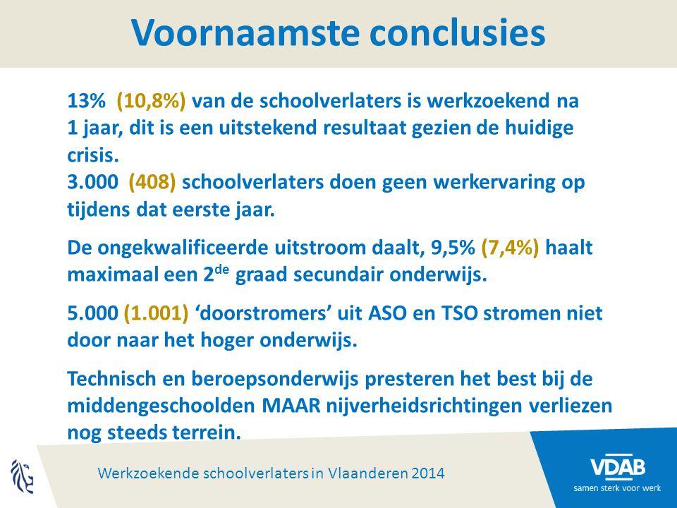 Werkzoekende schoolverlaters in Vlaanderen 2014 Voornaamste conclusies 13% (10,8%) van de schoolverlaters is werkzoekend na 1 jaar, dit is een uitstekend resultaat gezien de huidige crisis.