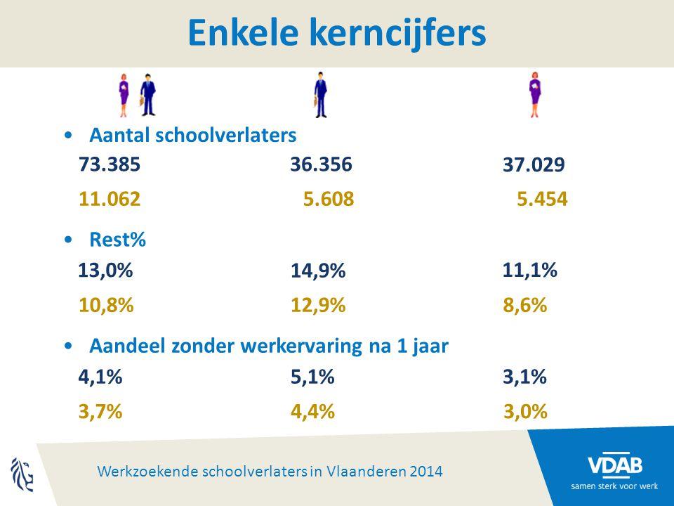 Werkzoekende schoolverlaters in Vlaanderen 2014 Hooggeschoold PBA PBA = topniveau -Kleinste kans om na 1 jaar werkzoekend te zijn (niet Vlaams-Brabant) -Ideale mix tussen denken en doen -Maken knelpunten minder knellend M/V: verschillende keuzes, zelfde resultaat -63% vrouwen, vooral in conjunctuurongevoelige opleidingen -Mannen kiezen meer voor techniek Verkeerd kiezen is moeilijk, wel even nadenken over -Interieurvormgeving -Journalistiek - niet Vlaams-Brabant -Audiovisuele technieken (slechts 21 sv in Vlaams-Brabant)