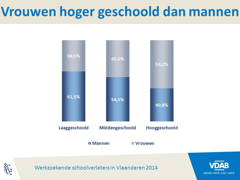 Werkzoekende schoolverlaters in Vlaanderen 2014 Aandeel naar scholingsniveau 73.3859.542 11.0621.192 VlaanderenVlaams-Brabant Na 1 jaar