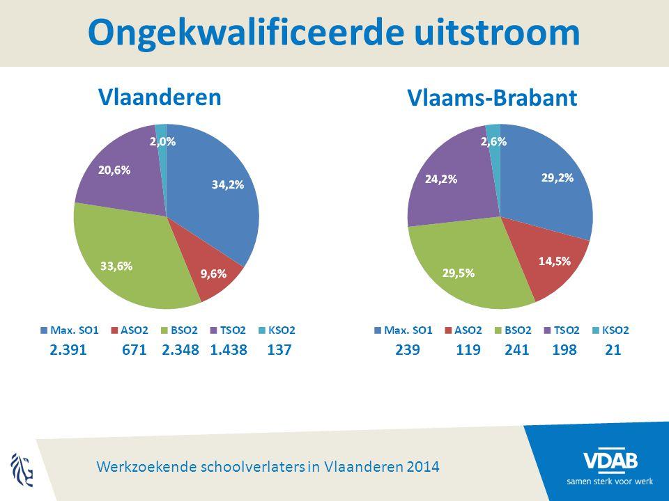 Werkzoekende schoolverlaters in Vlaanderen 2014 Ongekwalificeerde uitstroom 2.3916712.3481.43813723911924119821 Vlaanderen Vlaams-Brabant
