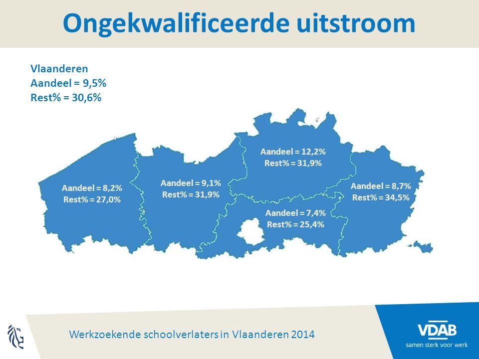 Werkzoekende schoolverlaters in Vlaanderen 2014 Aandeel = 7,4% Rest% = 25,4% Aandeel = 8,2% Rest% = 27,0% Aandeel = 9,1% Rest% = 31,9% Aandeel = 12,2% Rest% = 31,9% Aandeel = 8,7% Rest% = 34,5% Ongekwalificeerde uitstroom Vlaanderen Aandeel = 9,5% Rest% = 30,6%