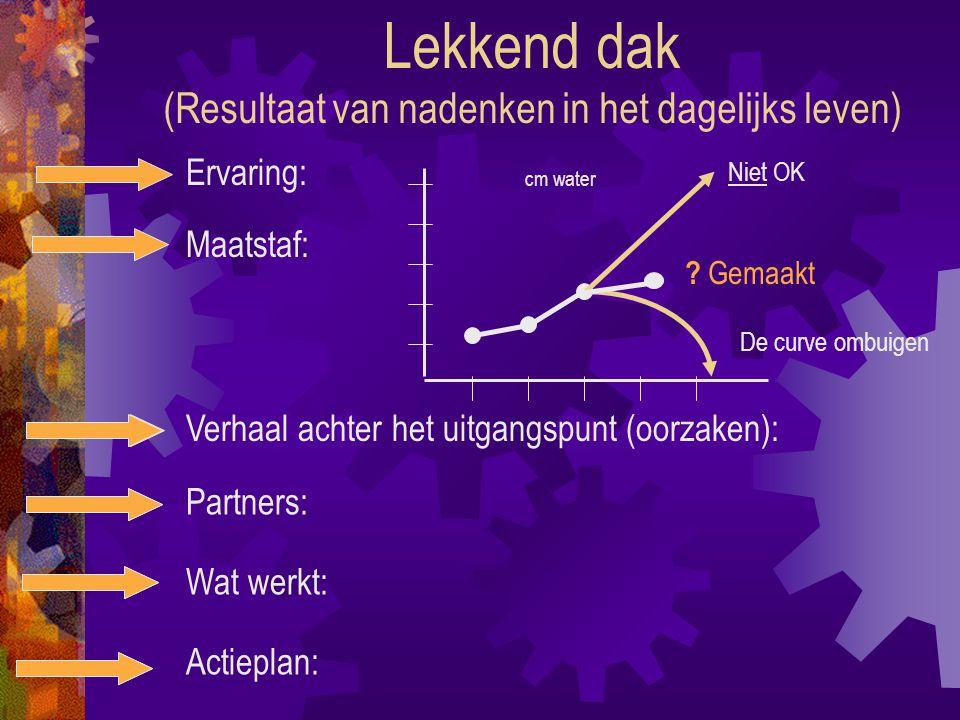 Lekkend dak (Resultaat van nadenken in het dagelijks leven) Ervaring: Maatstaf: Verhaal achter het uitgangspunt (oorzaken): Partners: Wat werkt: Actieplan: cm water .