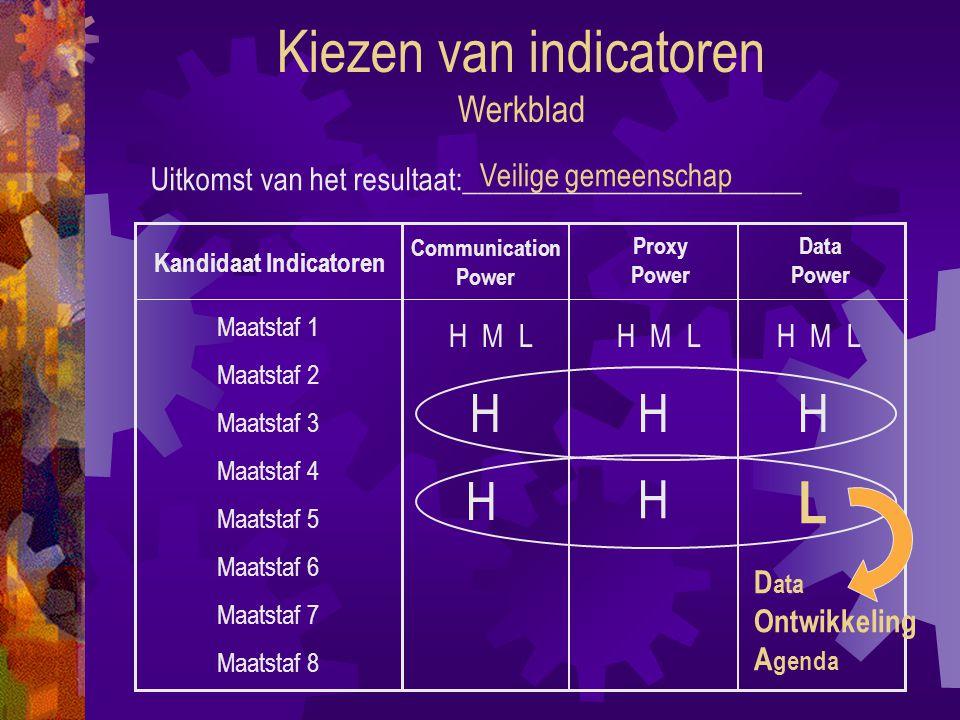 Kiezen van indicatoren Werkblad Uitkomst van het resultaat:_______________________ Kandidaat Indicatoren Communication Power Proxy Power Data Power H M L H Maatstaf 1 Maatstaf 2 Maatstaf 3 Maatstaf 4 Maatstaf 5 Maatstaf 6 Maatstaf 7 Maatstaf 8 H D ata Ontwikkeling A genda Veilige gemeenschap H M L H M L H H H L