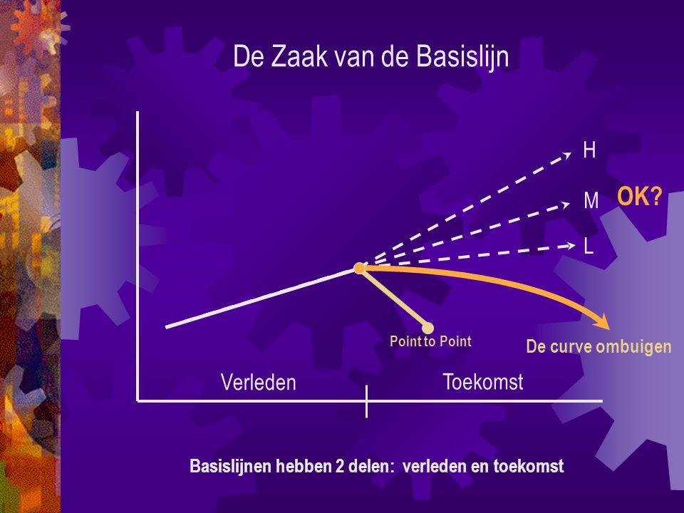 De Zaak van de Basislijn Basislijnen hebben 2 delen: verleden en toekomst H M L Verleden Toekomst De curve ombuigen Point to Point OK
