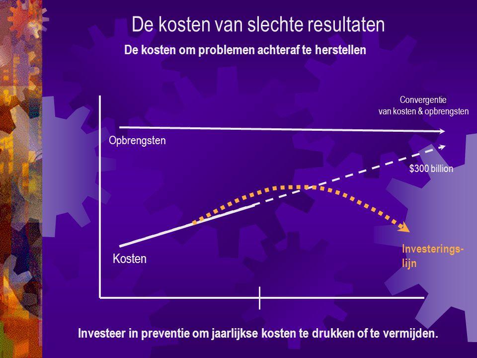 De kosten van slechte resultaten Investeer in preventie om jaarlijkse kosten te drukken of te vermijden.