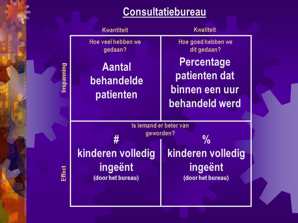 Consultatiebureau # kinderen volledig ingeënt (door het bureau) % kinderen volledig ingeënt (door het bureau) Effect Inspanning Kwantiteit Kwaliteit Hoe veel hebben we gedaan.
