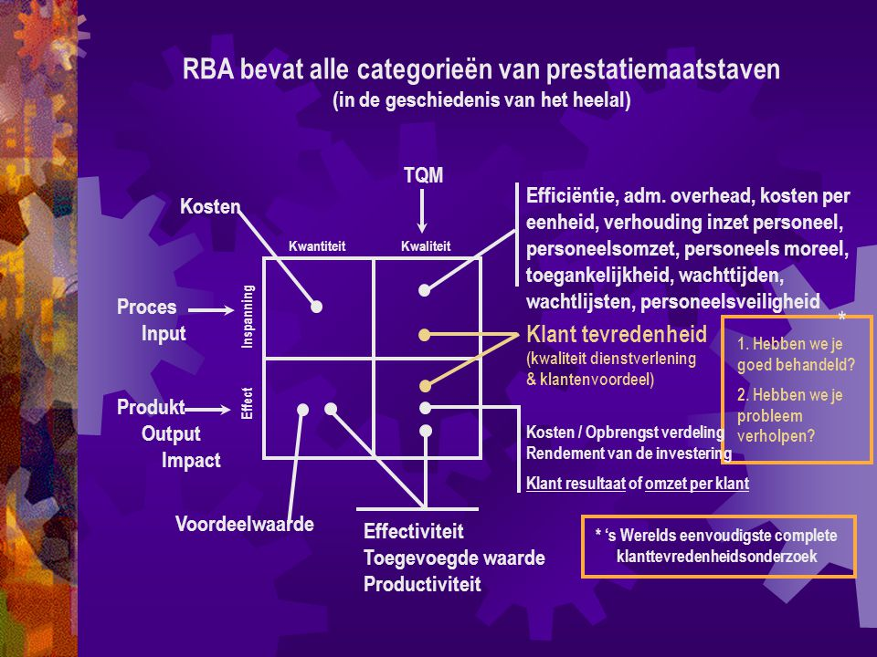 Kwantiteit Kwaliteit Proces Input Effect Inspanning Kosten TQM 1.