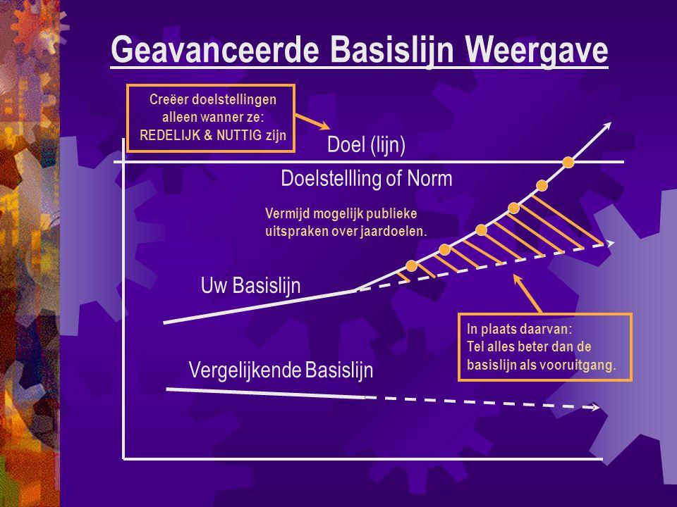 Geavanceerde Basislijn Weergave Uw Basislijn Vergelijkende Basislijn Doel (lijn) Doelstellling of Norm In plaats daarvan: Tel alles beter dan de basislijn als vooruitgang.
