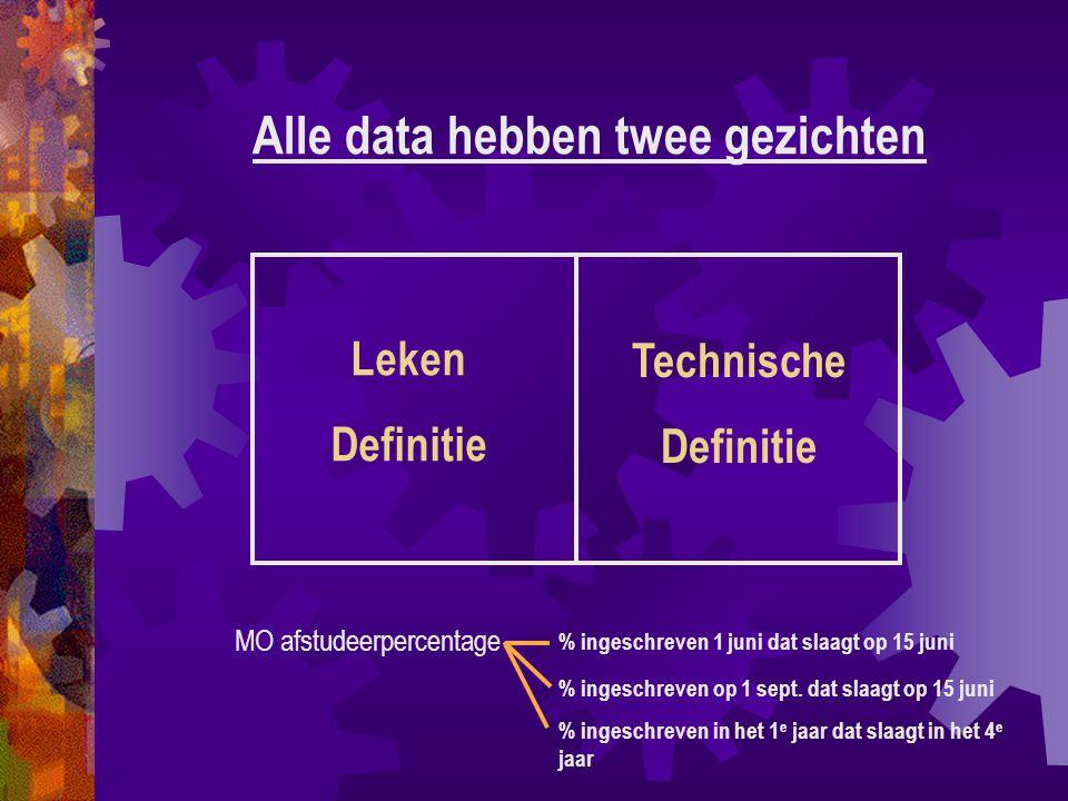 Leken Definitie Alle data hebben twee gezichten Technische Definitie MO afstudeerpercentage % ingeschreven 1 juni dat slaagt op 15 juni % ingeschreven op 1 sept.