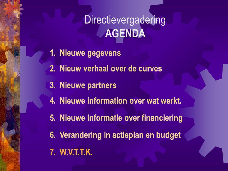 6. Verandering in actieplan en budget 7. W.V.T.T.K.