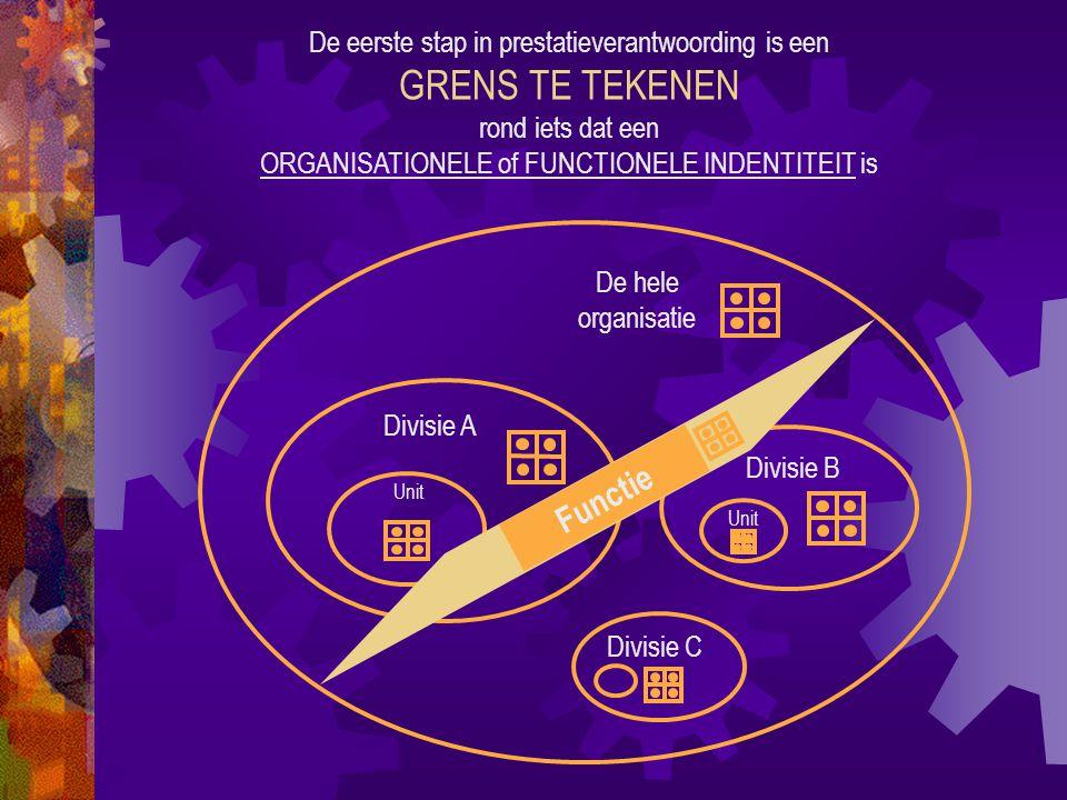 De eerste stap in prestatieverantwoording is een GRENS TE TEKENEN rond iets dat een ORGANISATIONELE of FUNCTIONELE INDENTITEIT is De hele organisatie Divisie A Divisie B Unit Divisie C Functie Unit 1