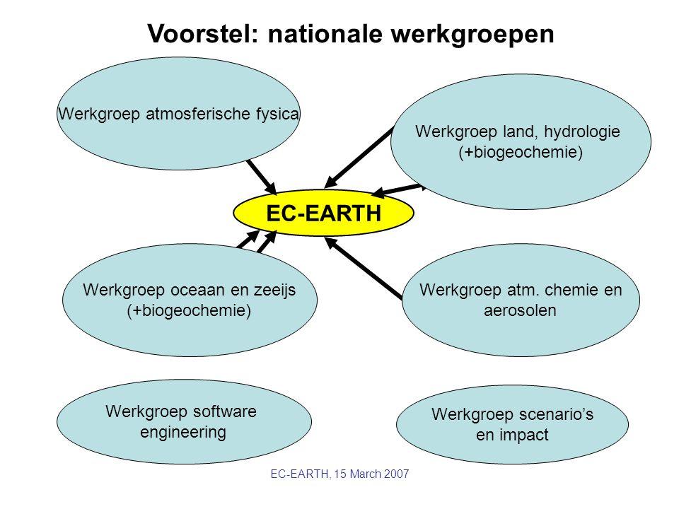 EC-EARTH, 15 March 2007 Seaice EC-EARTH Atmosphere: IFS Ocean: OPA Vegetation Land: IFS H-tessel Chemistry: TM5 Voorstel: nationale werkgroepen Werkgr