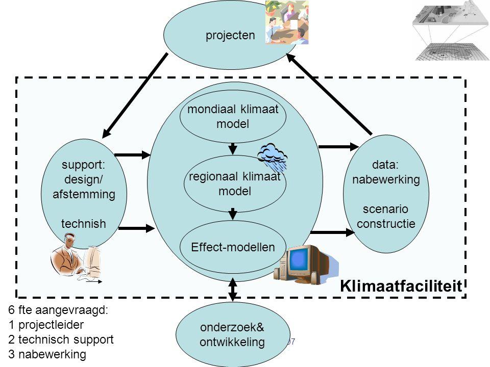 mondiaal klimaat model regionaal klimaat model Klimaatfaciliteit projecten onderzoek& ontwikkeling support: design/ afstemming technish data: nabewerk