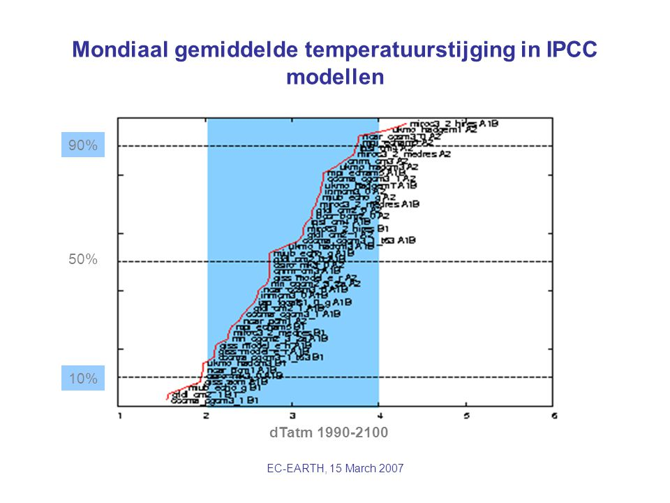 EC-EARTH, 15 March 2007 Mondiaal gemiddelde temperatuurstijging in IPCC modellen dTatm 1990-2100 50% 10% 90%