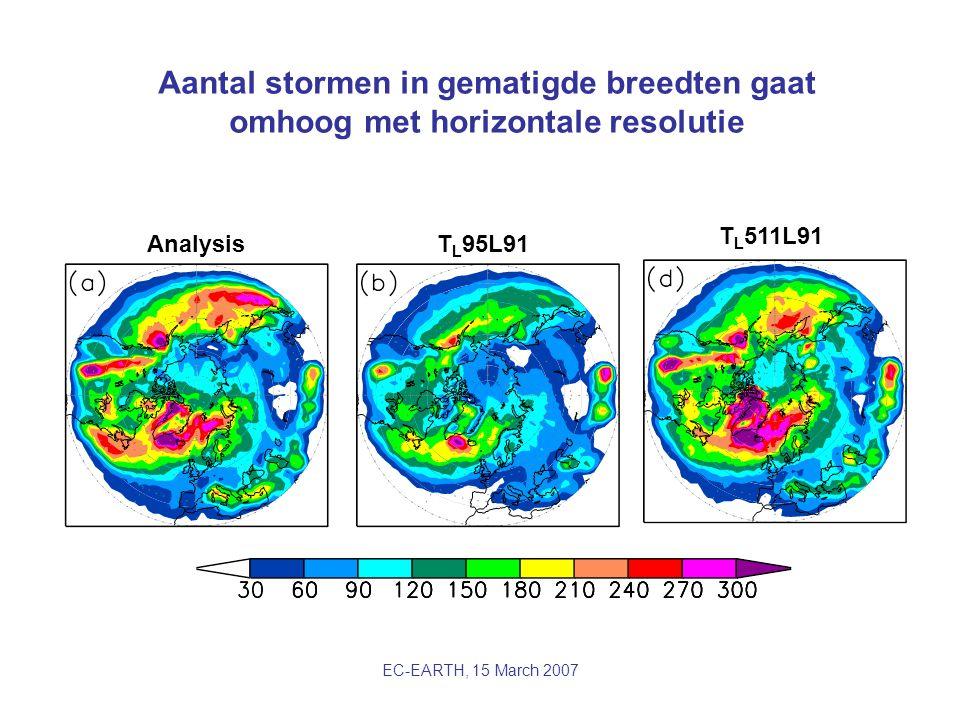 EC-EARTH, 15 March 2007 Aantal stormen in gematigde breedten gaat omhoog met horizontale resolutie AnalysisT L 95L91 T L 511L91