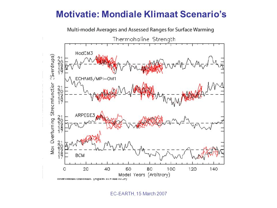 EC-EARTH, 15 March 2007 Motivatie: Mondiale Klimaat Scenario's