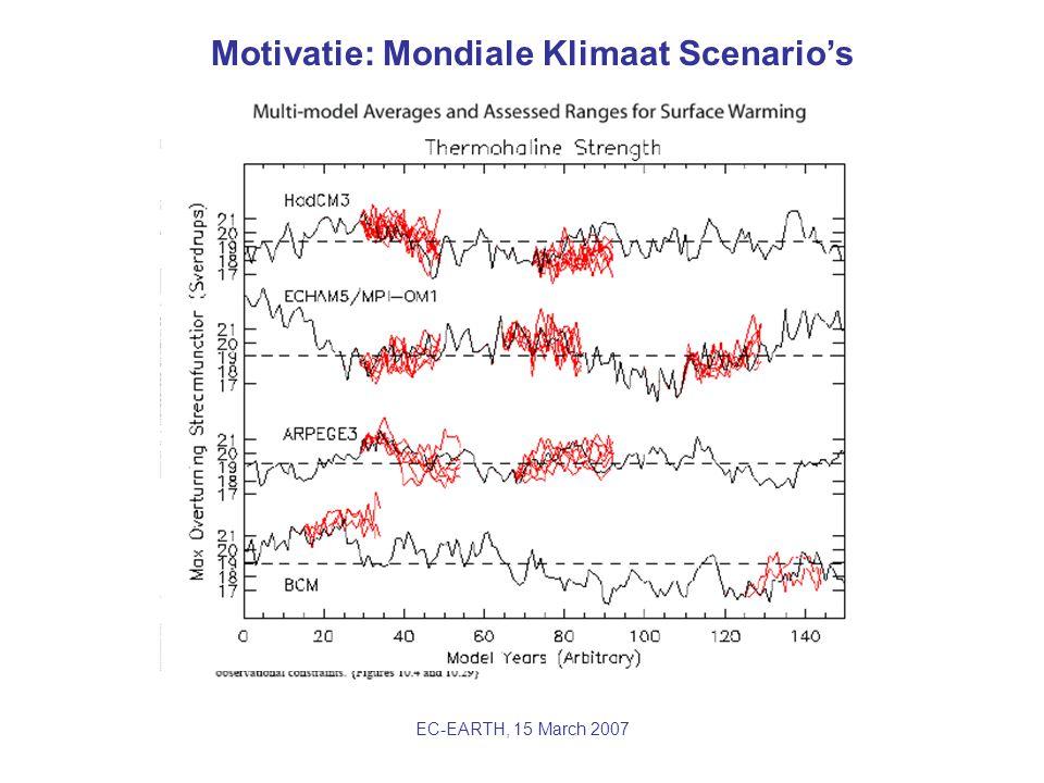 EC-EARTH, 15 March 2007 Motivatie: Kwantificeren Onzekerheid Kansverdeling augustustemperaturen in ensemble klimaatintegraties 1/10 jaar warm extreem gemiddelde Kansverdeling schuift op naar warmere temperaturen en verbreedt 1951-1980 2051-2080