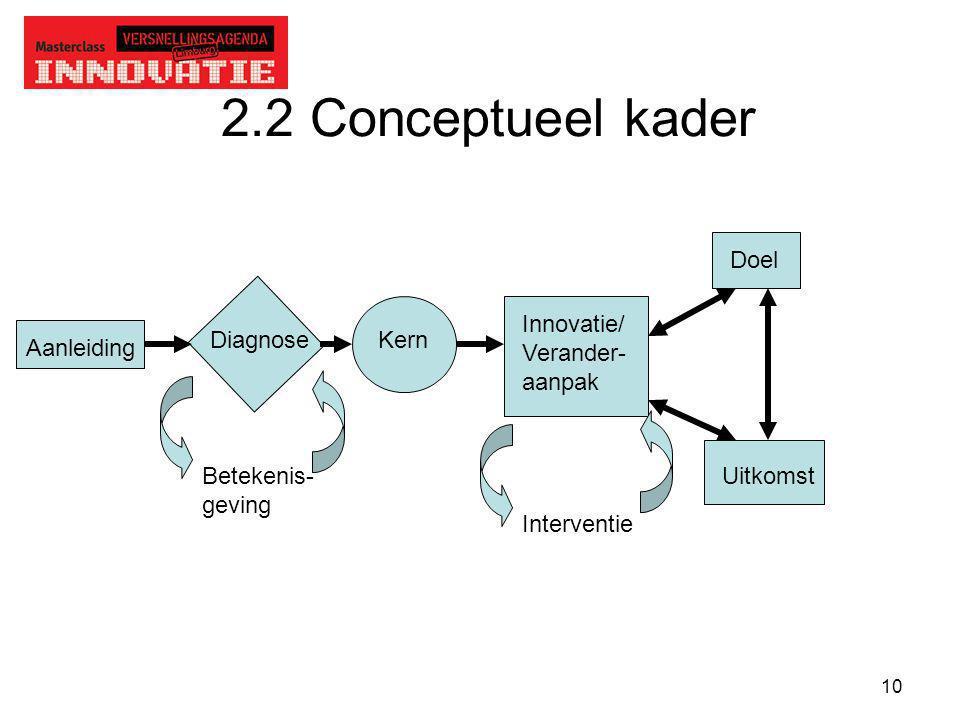 10 2.2 Conceptueel kader Aanleiding DiagnoseKern Innovatie/ Verander- aanpak Doel UitkomstBetekenis- geving Interventie