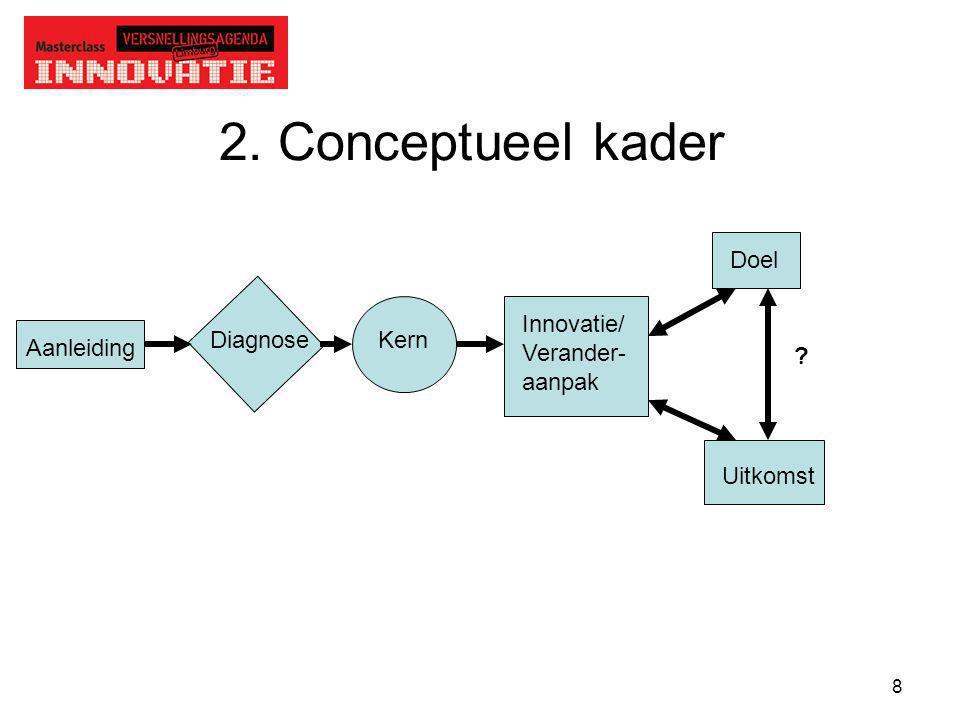9 2.1 Eerst divergeren dan pas convergeren Veranderidee DiagnoseBetekenisgeving Meervoudig kijken Complexer maken ´whole elephant´ Op zoek en vinden Subjectief, intuïtief Kernoorzaak en symptoom, onderscheid Kern van het vraagstuk