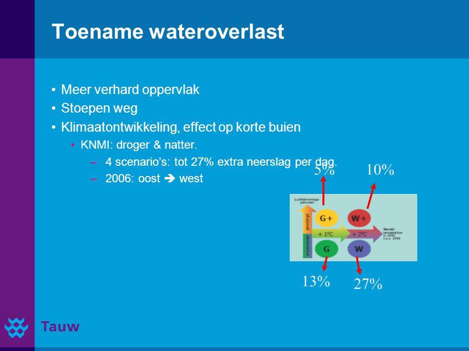 Bedankt voor de aandacht Vragen / reacties? Arnout.Heuven@tauw.nl Jeroen.Kluck@tauw.nl