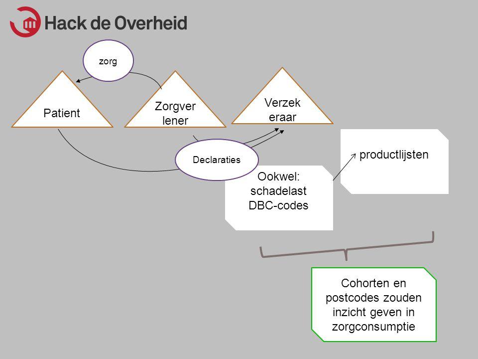 Ookwel: schadelast DBC-codes Zorgver lener Verzek eraar Patient Declaraties zorg productlijsten Cohorten en postcodes zouden inzicht geven in zorgconsumptie