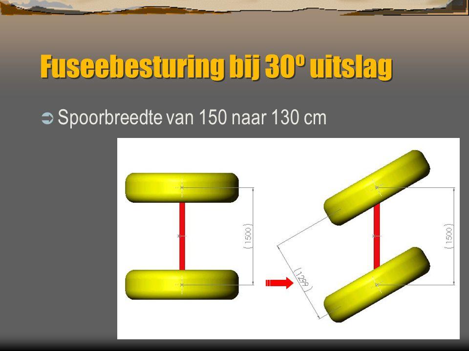 Fuseebesturing bij 15º uitslag  Spoorbreedte van 150 naar 145 cm