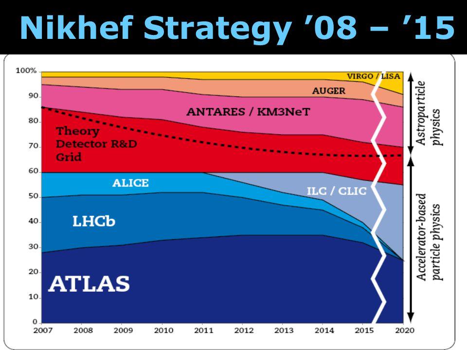 Nikhef Strategy '08 – '15
