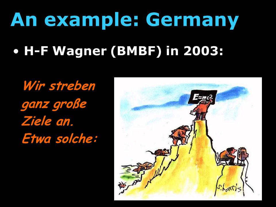 H-F Wagner (BMBF) in 2003: An example: Germany Komitee für die Astro- teilchenphysik in Deutschland wäre wünschenswert: o Strategie o Ausschreibung o PR machen