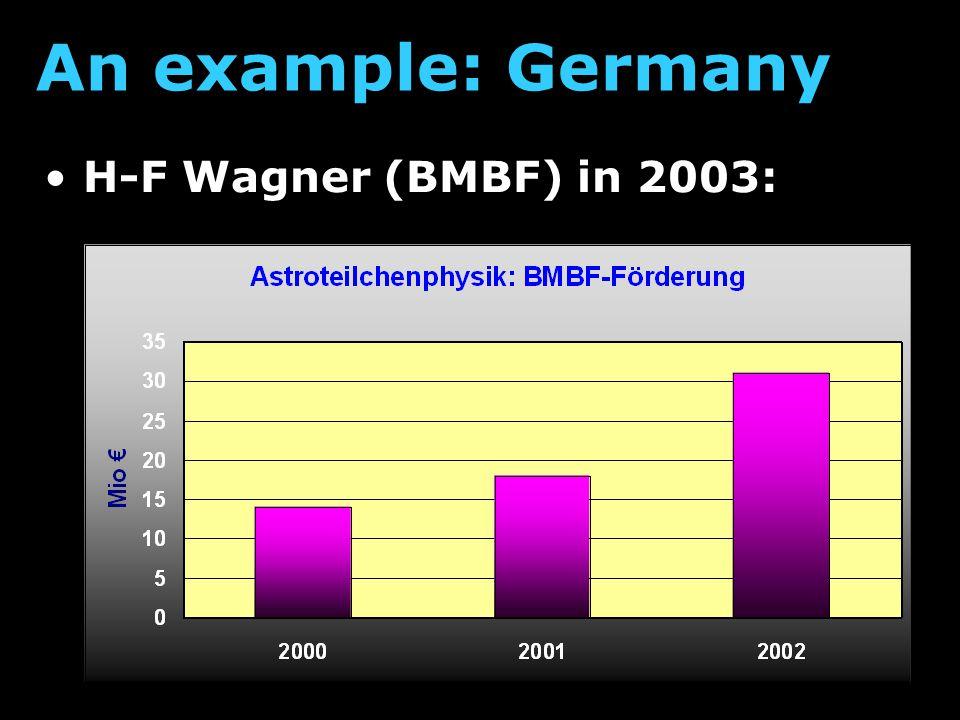 LOFAR: pulsar AUGER: radio signals ANTARES:  - spectra KM3NeT: proposals VIRGO: science run LISA:  Beyond Einstein APP highlights ANTARES LOFAR