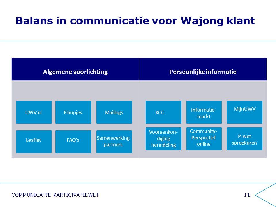 Balans in communicatie voor Wajong klant 11 Algemene voorlichtingPersoonlijke informatie UWV.nl Vooraankon- diging herindeling FAQ'sLeaflet MailingsFi