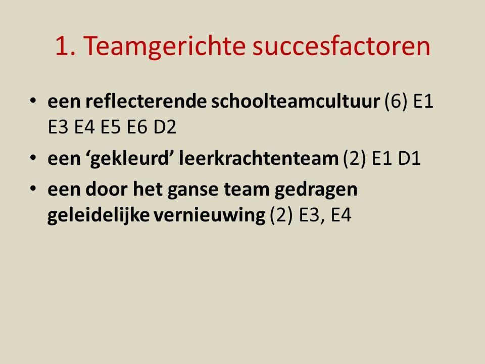 1. Teamgerichte succesfactoren een reflecterende schoolteamcultuur (6) E1 E3 E4 E5 E6 D2 een 'gekleurd' leerkrachtenteam (2) E1 D1 een door het ganse