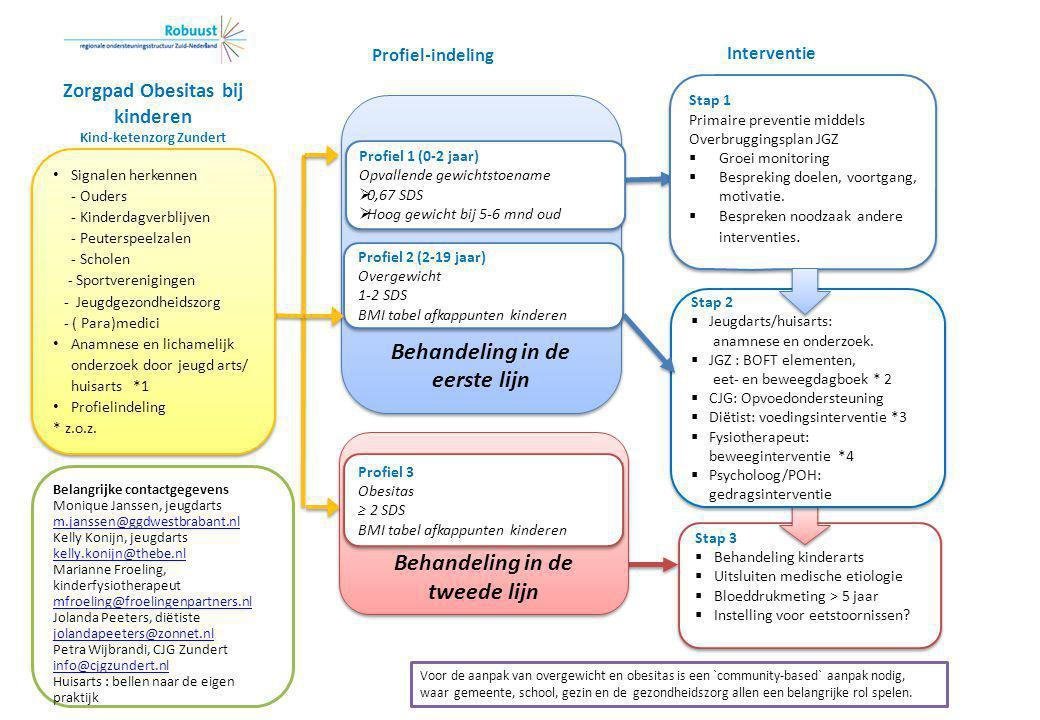 Stap 3  Behandeling kinderarts  Uitsluiten medische etiologie  Bloeddrukmeting > 5 jaar  Instelling voor eetstoornissen? Stap 3  Behandeling kind