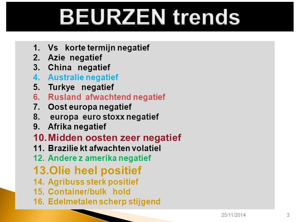 25/11/20143 1.Vs korte termijn negatief 2.Azie negatief 3.China negatief 4.Australie negatief 5.Turkye negatief 6.Rusland afwachtend negatief 7.Oost europa negatief 8.