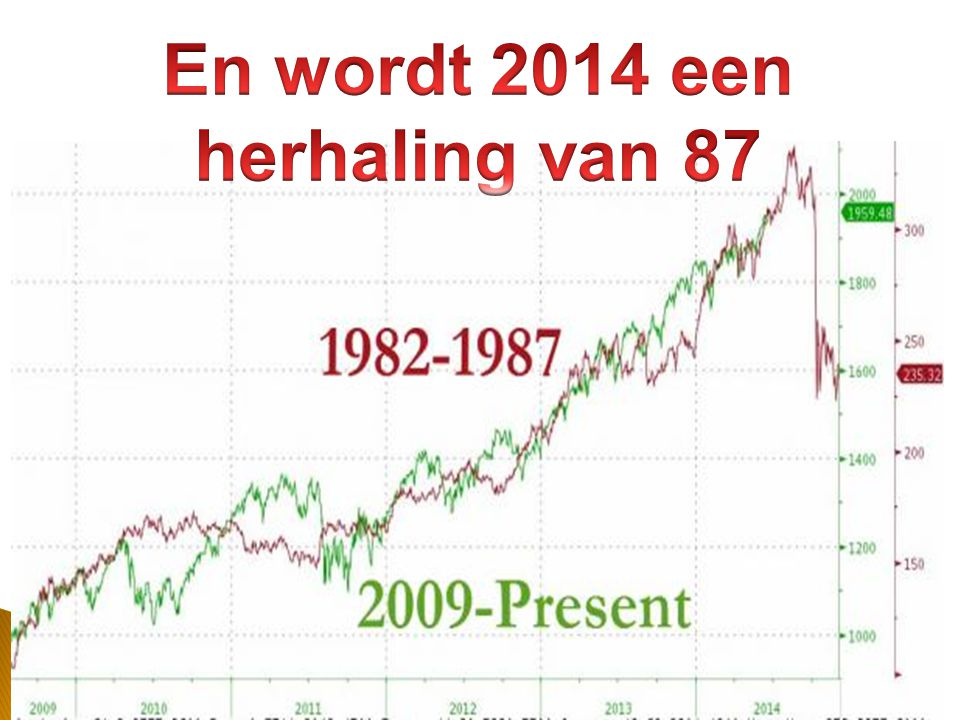 25/11/201436 Één der beste wereldfonds en in aandelen