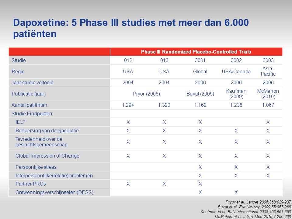 Dapoxetine: 5 Phase III studies met meer dan 6.000 patiënten Phase III Randomized Placebo-Controlled Trials Studie012013300130023003 RegioUSA GlobalUS
