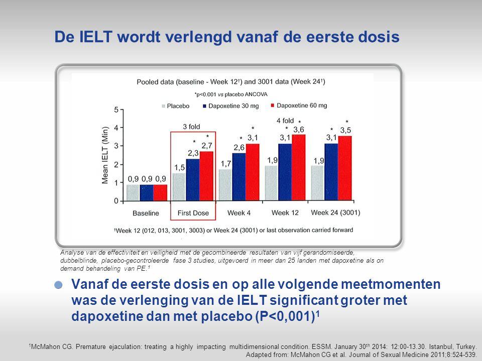 Vanaf de eerste dosis en op alle volgende meetmomenten was de verlenging van de IELT significant groter met dapoxetine dan met placebo (P<0,001) 1 Ana