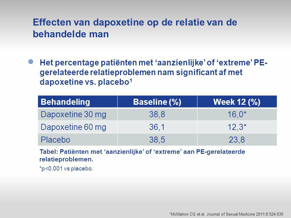 Het percentage patiënten met 'aanzienlijke' of 'extreme' PE- gerelateerde relatieproblemen nam significant af met dapoxetine vs. placebo 1 Effecten va